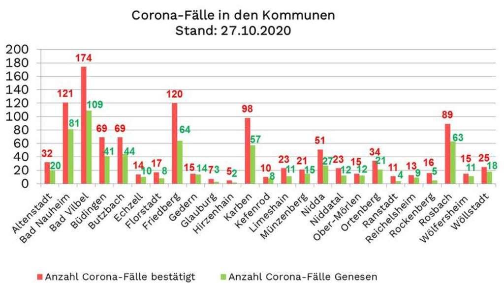 Corona Hessen Fälle